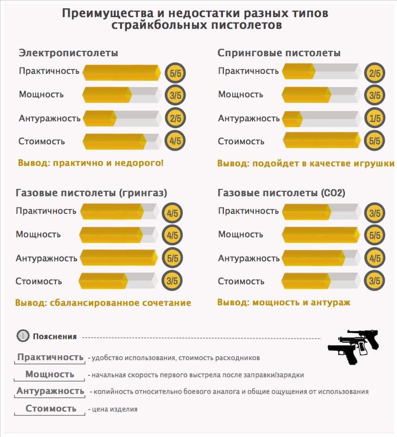 страйкбольные пистолеты инфографика.png