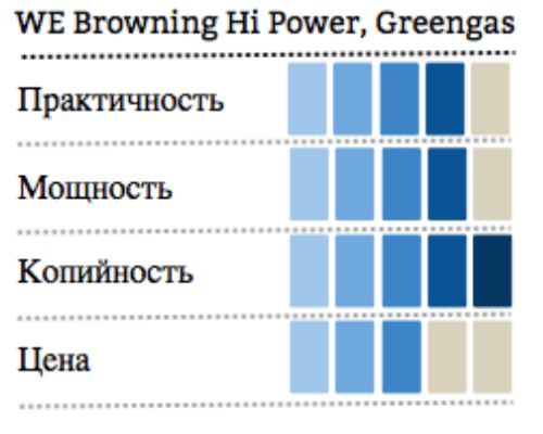 инфографика WE Browning Hi Power, Greengas фото